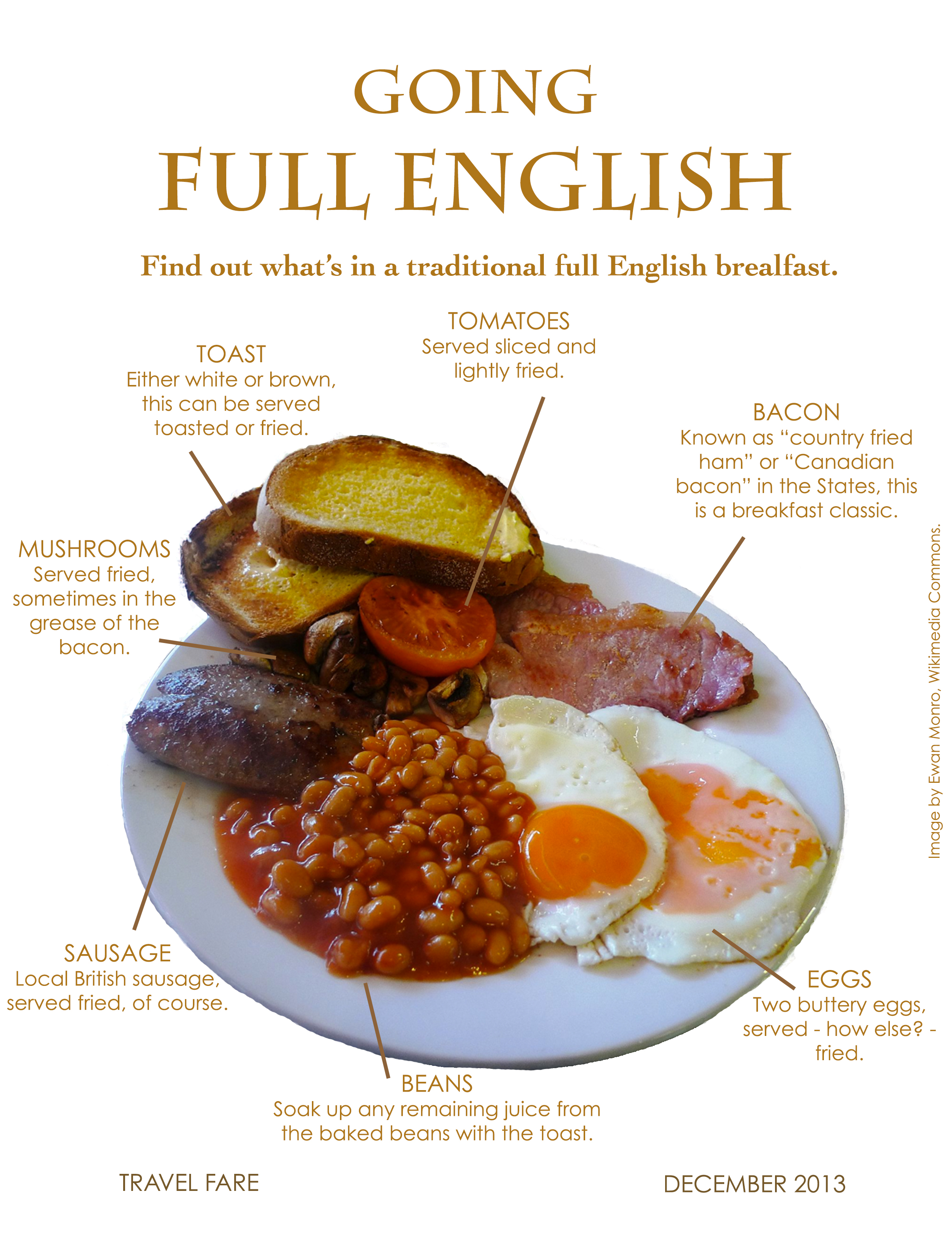 Sunday brunch: Full English Breakfast | Travel Fare